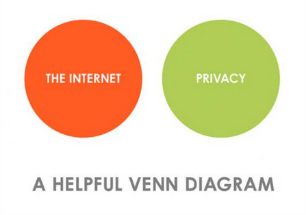 The Problem Of Privacy On The Internet