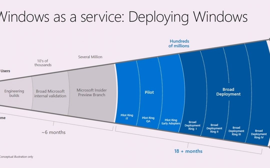 Microsoft Windows As A Service – Windows 10, The Final Platform